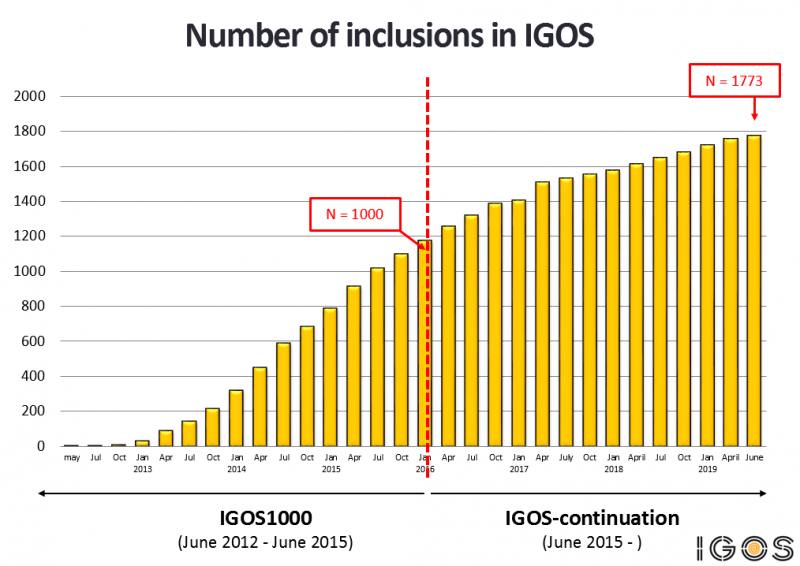 Number of patients included in IGOS